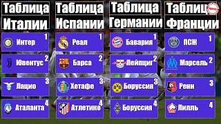 Чемпионат Испании 26 Серия А 26 Бундеслига 24 Лига 1 27 УПЛ 20 Итоги расписание таблицы