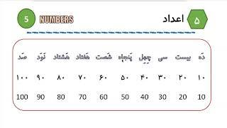 Learn to Speak Persian FAST: For Intermediate - Lesson 1 - Invitation - Part 3