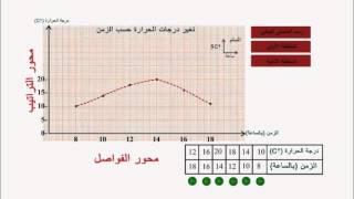 رسم و تحليل المنحني البياني