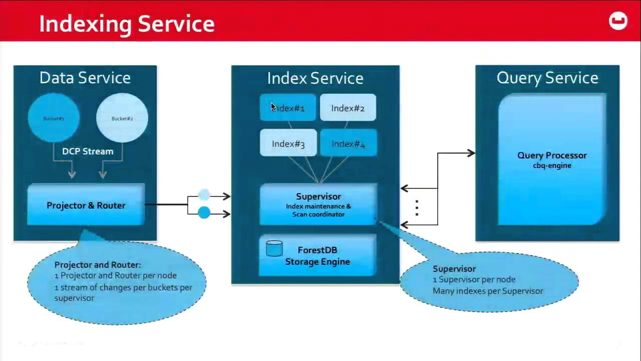 Introducing Global Secondary Indexing: High Performance Indexing with 4 0:  Couchbase Connect 2015