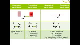 Как писать и читать арабские буквы (Урок 2)
