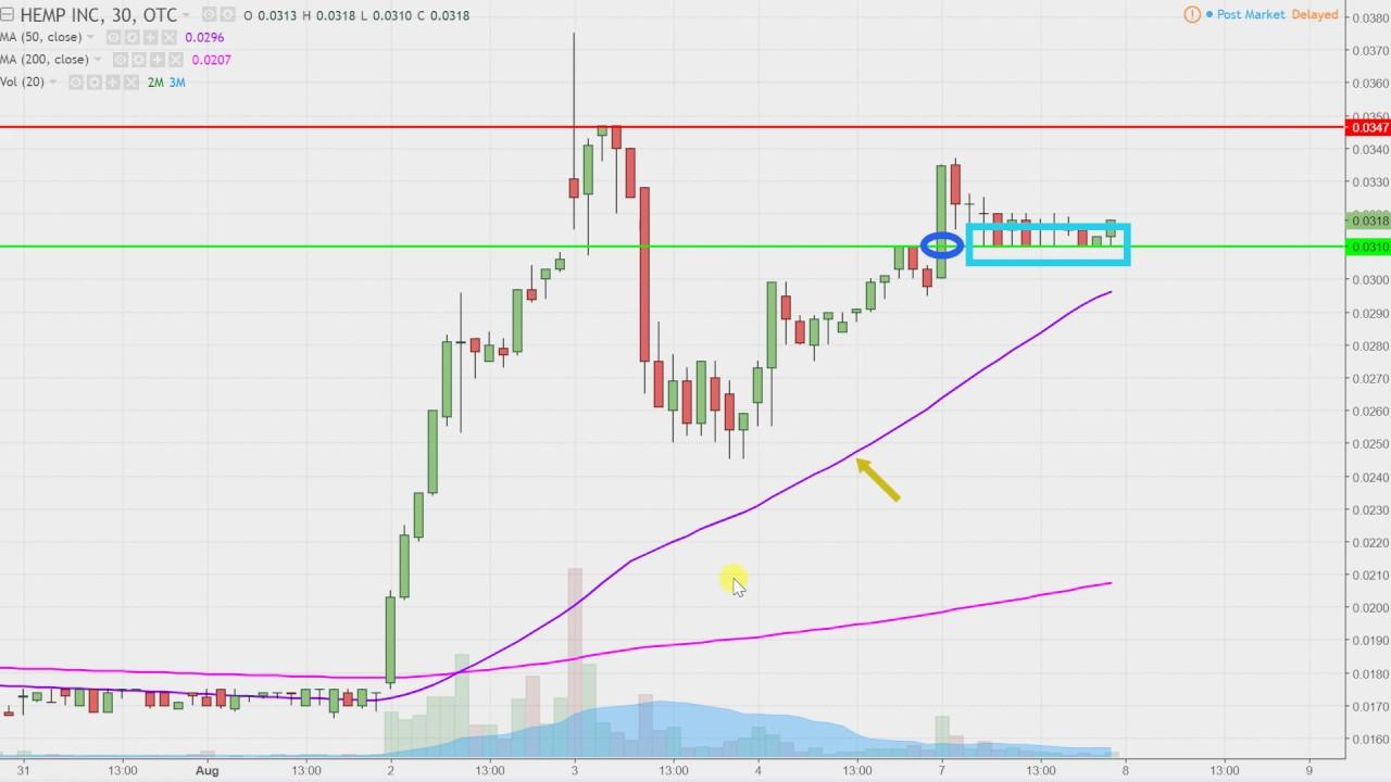 Hemp inc hemp stock chart technical analysis for 08 07 17 youtube hemp inc hemp stock chart technical analysis for 08 07 17 ccuart Image collections