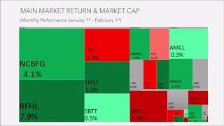 Trinidad & Tobago Stock Market - January 2020 Performance.