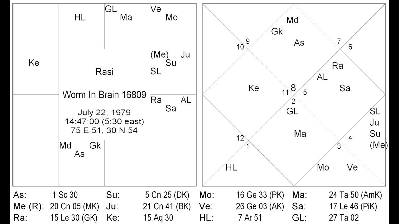 malavika yogam in astrology