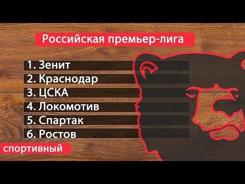 Футбол. Чемпионат России. РПЛ. 28 тур. Результаты. Таблица. Расписание + несколько разгромов.