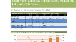 Internet of Things IoT Market 2015-2020 Report