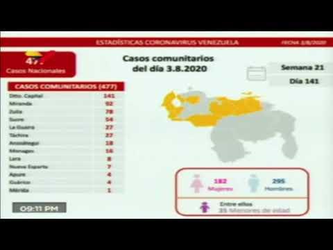 Jorge Rodríguez reporta 6 muertes y 548 casos de COVID-19 este #3Ago
