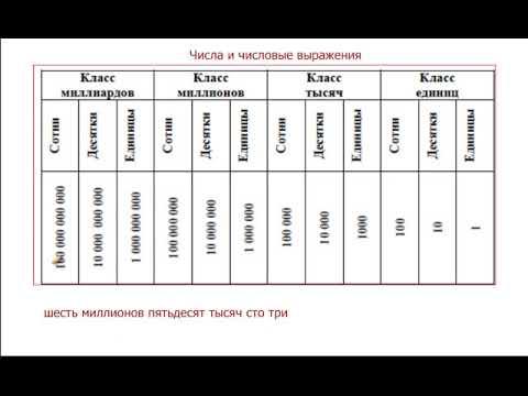 Математика 5 класс. Десятичная система счисления