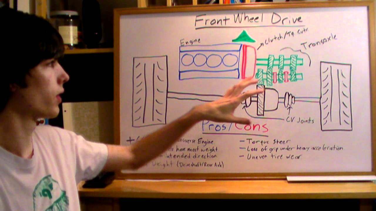 small resolution of front wheel drive fwd explained youtube lexus rx300 parts diagram fwd transmission diagram