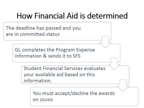 OLD VERSION Financial Aid for Education Abroad