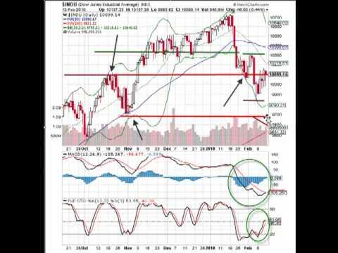 MarketTamer.com – Where is the DOW headed Next?