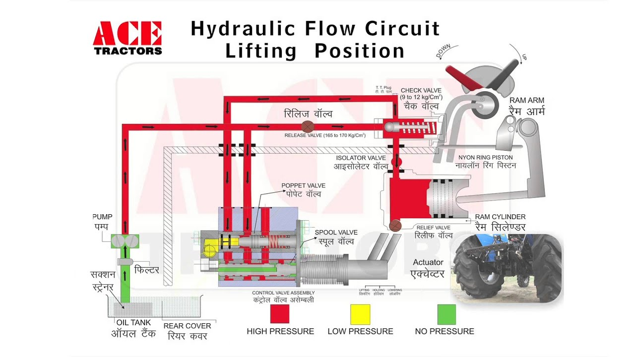Hydrostatic Transmission Animation : D animation of hydraulic circuit youtube