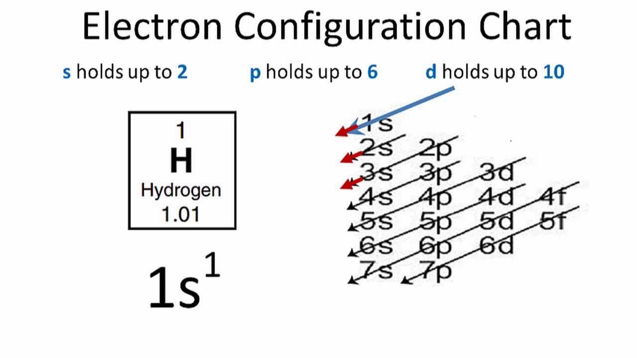 hydrogen electron configuration [ 1280 x 720 Pixel ]