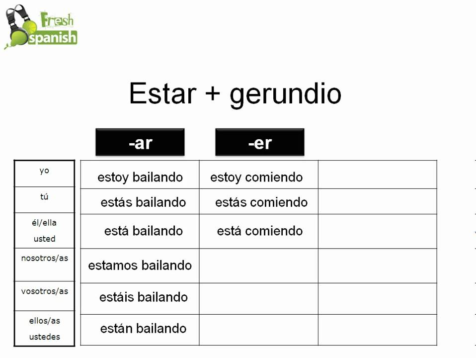 What is Gerund in Spanish? | Study.com