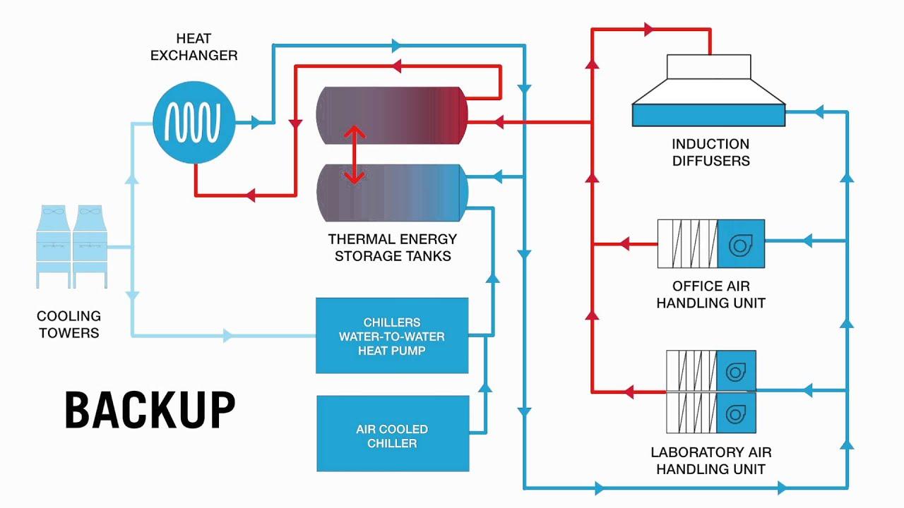 medium resolution of j craig venter institute net zero energy laboratory commercial hvac unit diagram ductwork diagram
