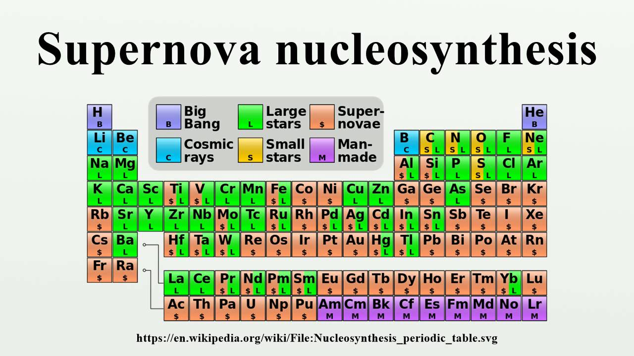 supernova nucleosynthesis process With the formation of stars, heavier nuclei were created from hydrogen and helium by stellar nucleosynthesis, a process that continues today.