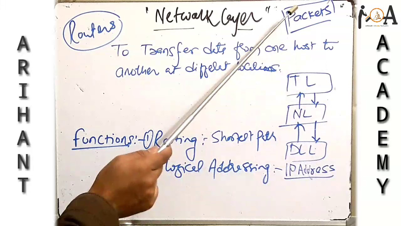 OSI Model | OSI-ISO Model in Computer Network | 7 Layers Complete Detail  with Functions