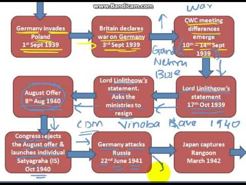 UPSC History Flowchart Cripps Mission and Quit India