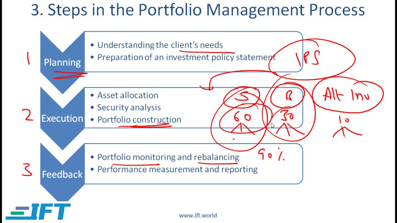 Investment banking process including portfolio construction dhandho investing money