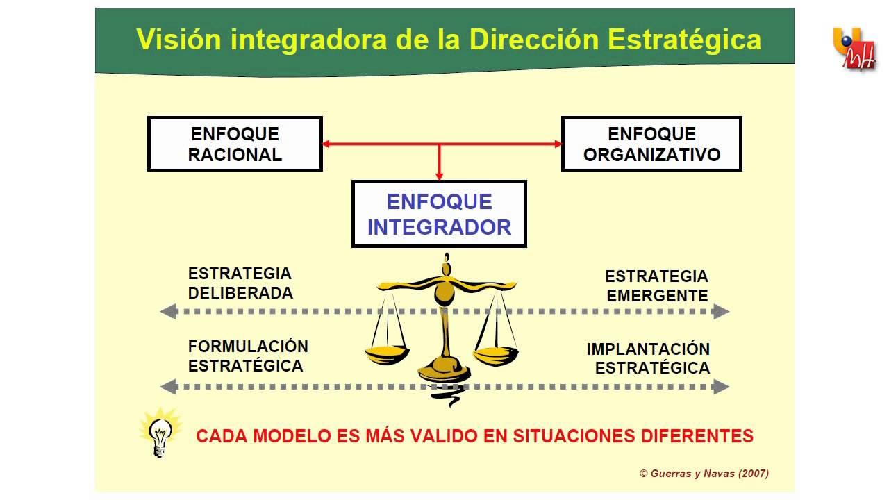 1.3a Enfoques de Dirección Estratégica - YouTube