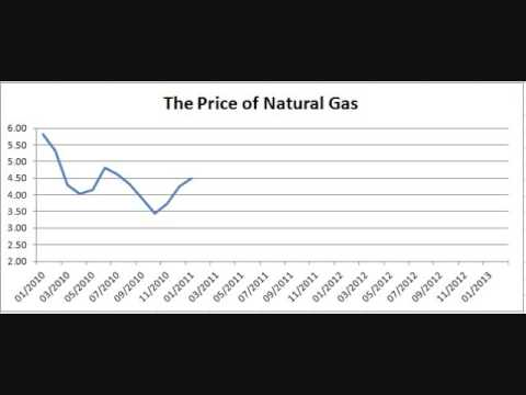 Chart: The Price of Natural Gas