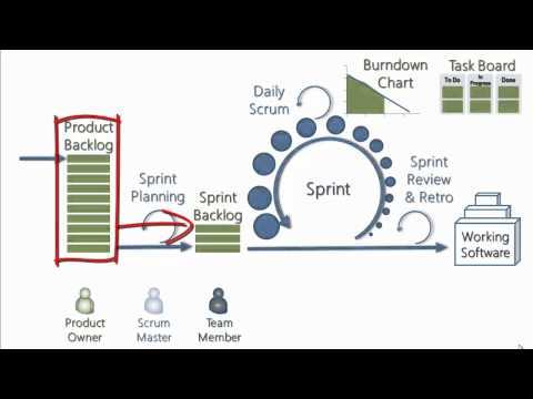 Explaining Scrum In Less Than 120 Seconds