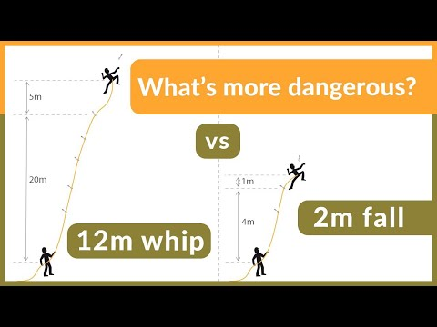Falling physics that Every Climber Needs to know