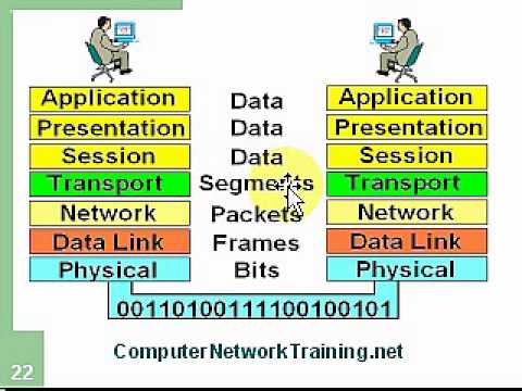 Computer Network Training Course 2.2 - OSI Model