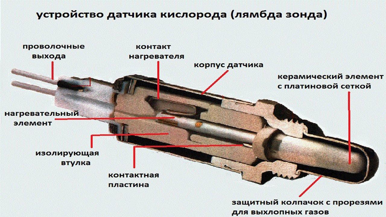 Устройство датчика кислорода (лямбда зонда) .