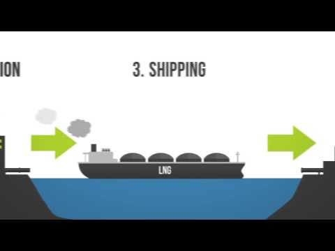 Liquefied Natural Gas (LNG) 101