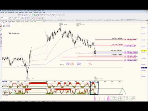 Fibonacci and Harmonic Pattern Trading - 3m Company (NYSE: MMM) Stock Review