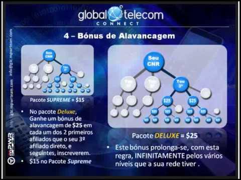 Global Telecom Connect   Fale Grátis para todo o Mundo