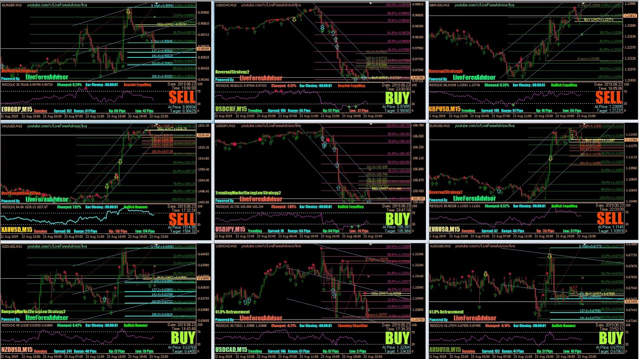 Free Forex Signals - Copy Trading by LiveFXSignals