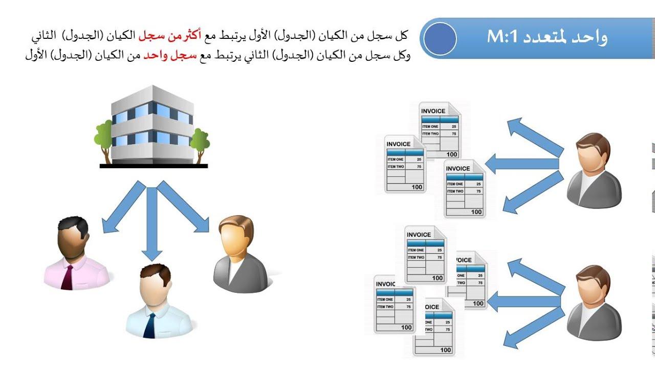 مفهوم قواعد البيانات pdf