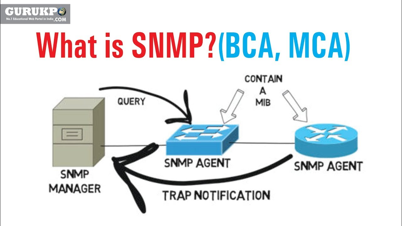 What is SNMP?(BCA, MCA)