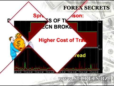 Rollover forex spread spike