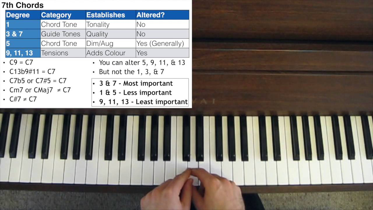 How to play jazz an overview of jazz theory youtube how to play jazz an overview of jazz theory hexwebz Choice Image