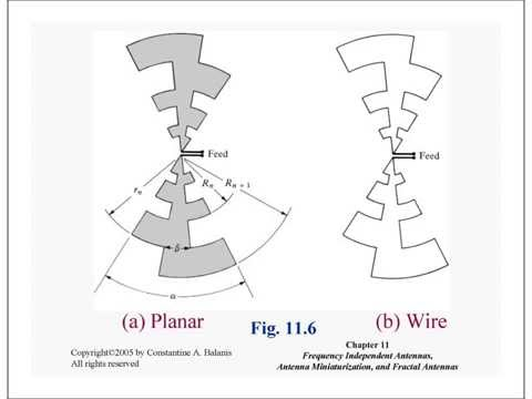 11 Frequency Independent Antennas, Antenna Miniaturization, and Fractal Antennas