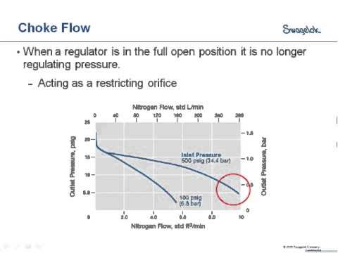 How to Properly Select and Size a Pressure Reducing Regulator: Webinar Replay