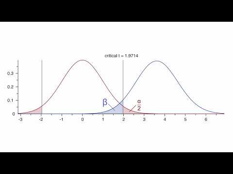 Power and Sample Size Analysis - SPC for Excelиз YouTube · Длительность: 5 мин26 с