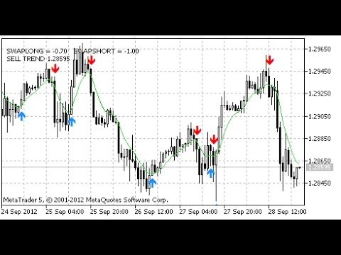 How to set an allarm in forex indicatros