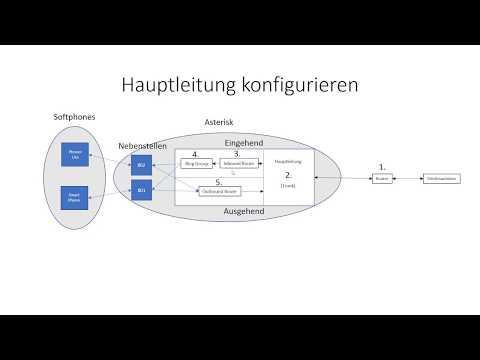 AsteriskNow Teil 2 Konfiguration der Nebenstellen und Hauptleitungen