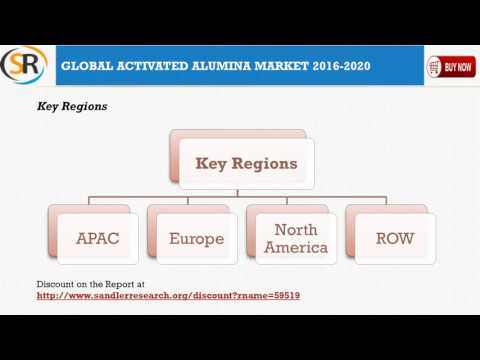 World Activated Alumina Market Drivers and Challenges Report 2020