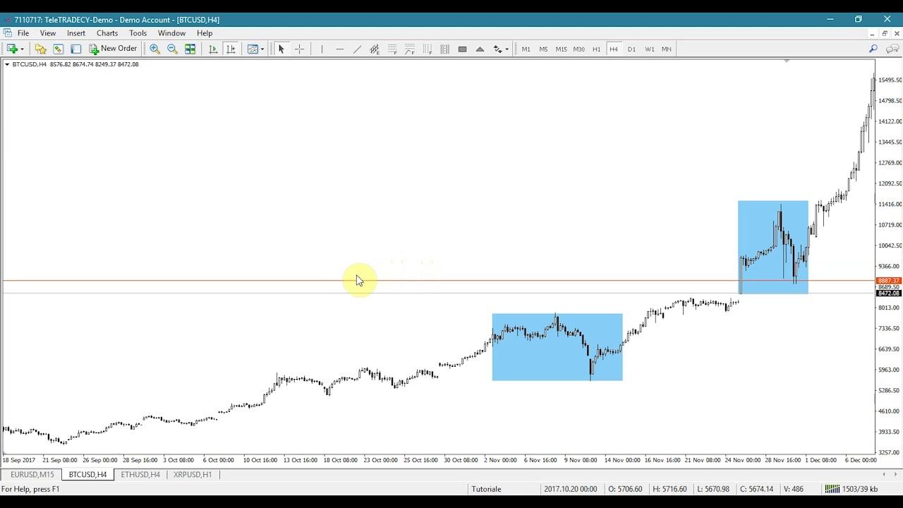 tranzacționarea bitcoin cum se creează un indicator pentru opțiuni binare