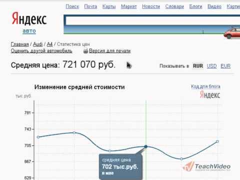 Оценка стоимости автомобиля на «Яндекс. Авто» (5/6)