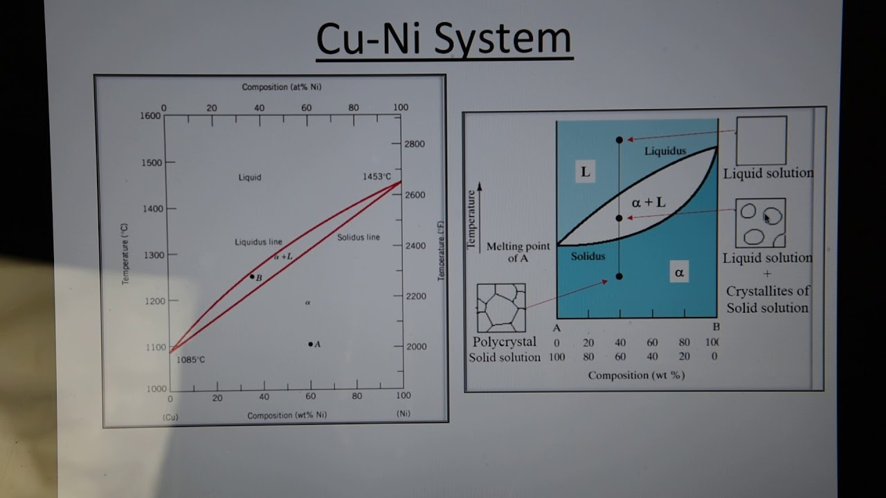 Binary Phase Diagrams - Cu-ni System