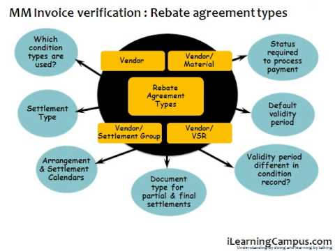 SAP Material Management MM Invoice verification Rebate