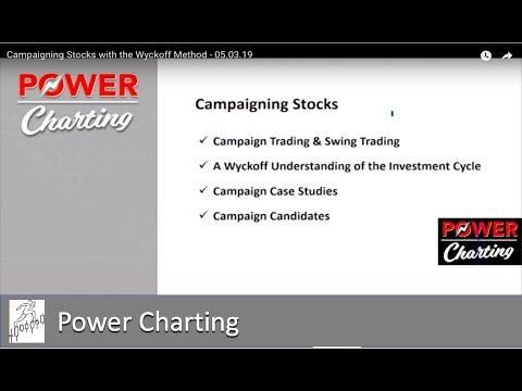 Campaigning Stocks With The Wyckoff Method - 05.03.19