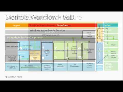 CS 505 Cloud Infrastructure   Practical Approach   Windows Media Services