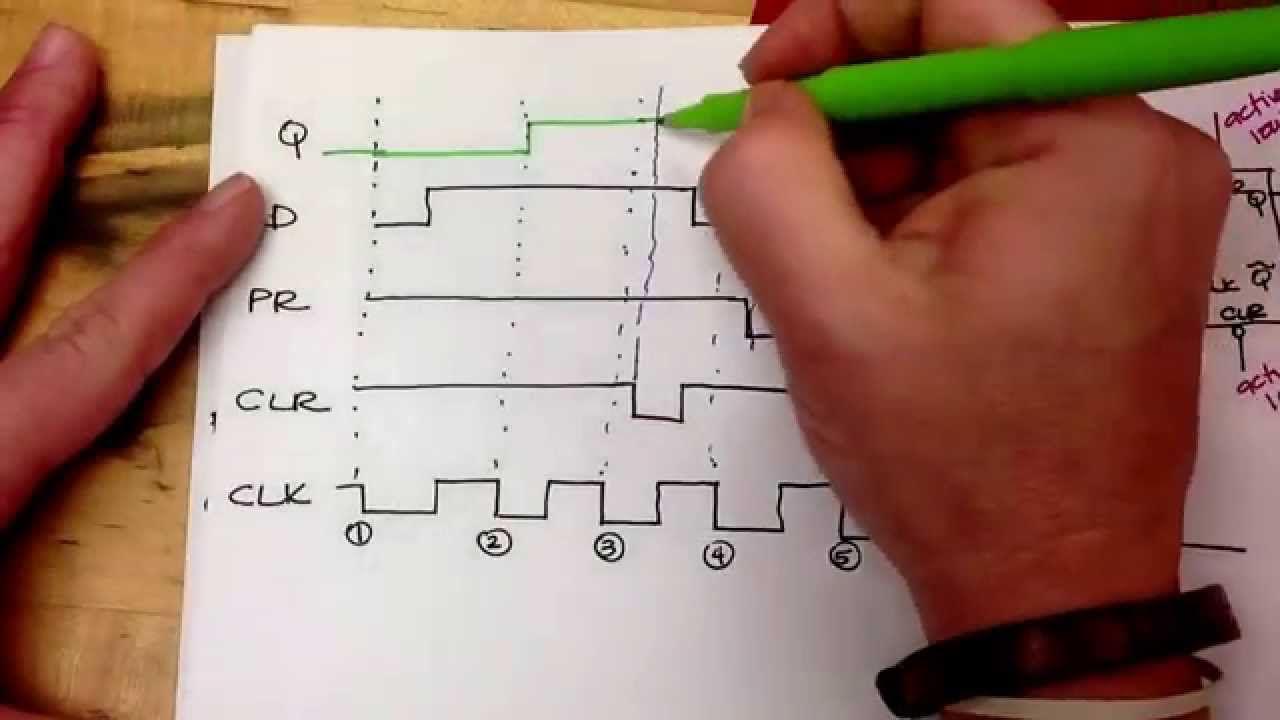 Timing Diagram For A Negative Edge Triggered Flip Flop Youtube Synchronous Sequential Circuit With Jk Flipflops Example 85